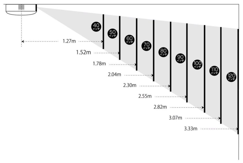 ポップインアラジン初代の投影距離