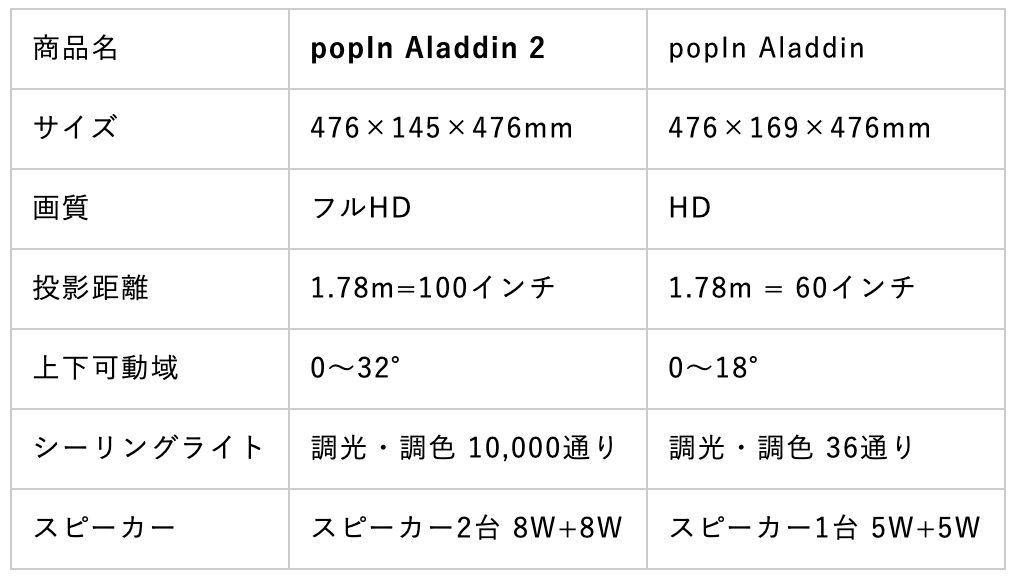 ポップインアラジン 比較